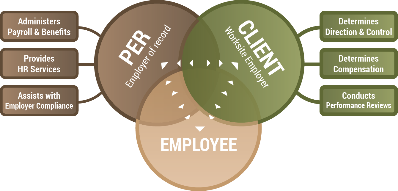Diagram for PER Employer of Record, Client Worksite Employer, Employee overlap